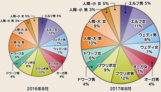 ドラクエ10国勢調査種族分布