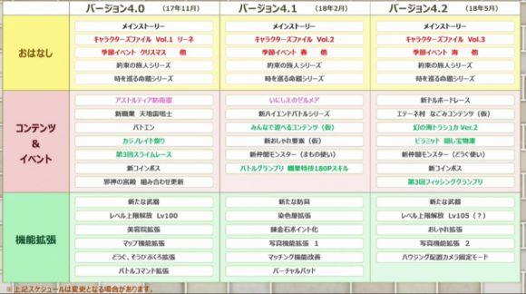 ドラクエ10バージョン4ロードマップ